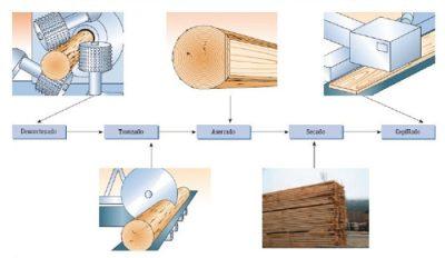 Procesamiento y productos de madera